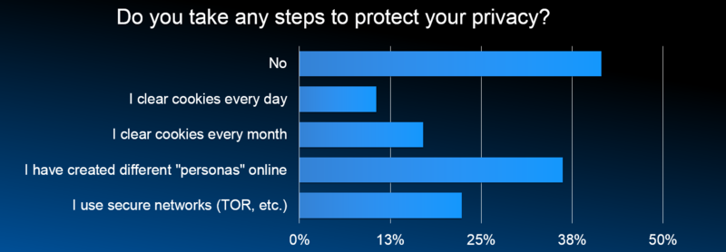 Protect Privacy