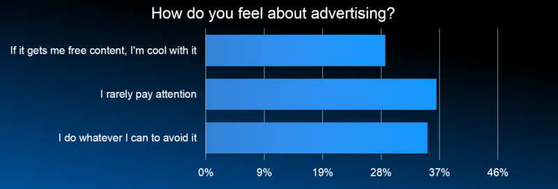 Feel About Ads
